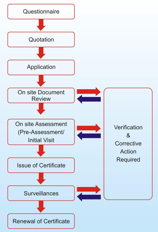 Certification Procedure Ws Certification